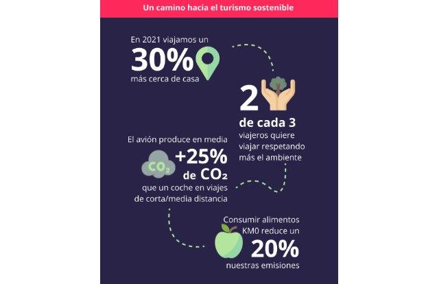 Viajes sostenibles: las reservas se disparan un 237% en lo que va de año - 1, Foto 1