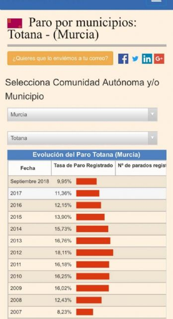 Totana is the second municipality in the Region of Murcia with the lowest unemployment rate in the population range between 10,000 and 40,000 inhabitants - 2