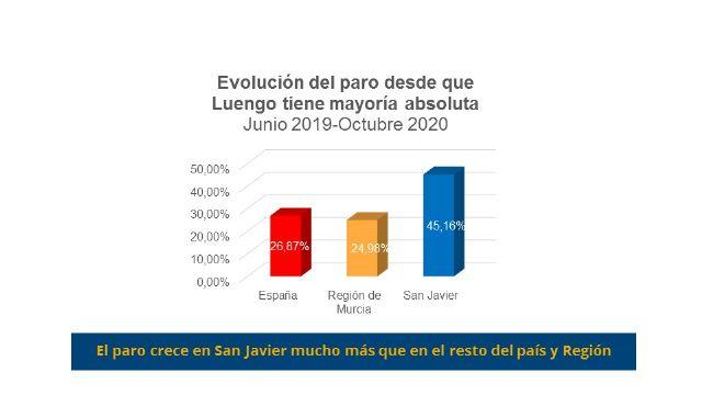 El PSOE advierte que el paro vuelve a crecer en San Javier por encima de la media regional y nacional - 1, Foto 1