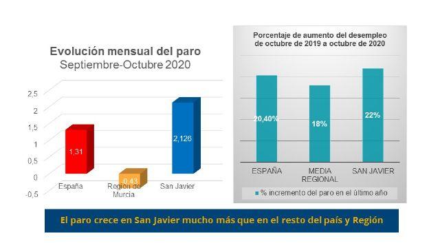 El PSOE advierte que el paro vuelve a crecer en San Javier por encima de la media regional y nacional - 2, Foto 2