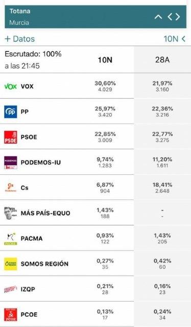 La jornada electoral se desarrolla con total normalidad en Totana, en la que se registra una participaci�n total del 65,06%, Foto 1