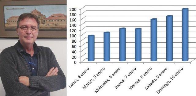 Saorín: El crecimiento de la curva de contagios por la Covid-19 en Cieza es muy preocupante - 1, Foto 1