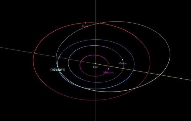 Órbita del asteroide 2021 GW4 , Foto 2
