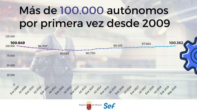 La Región supera los 100.000 autónomos por primera vez en diez años, Foto 1