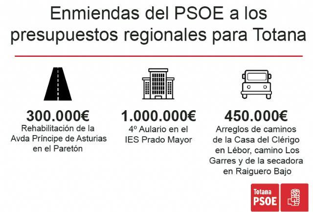 [Los Socialistas de Totana presentan enmiendas al Presupuesto Regional por un importe de 1,75 millones de euros