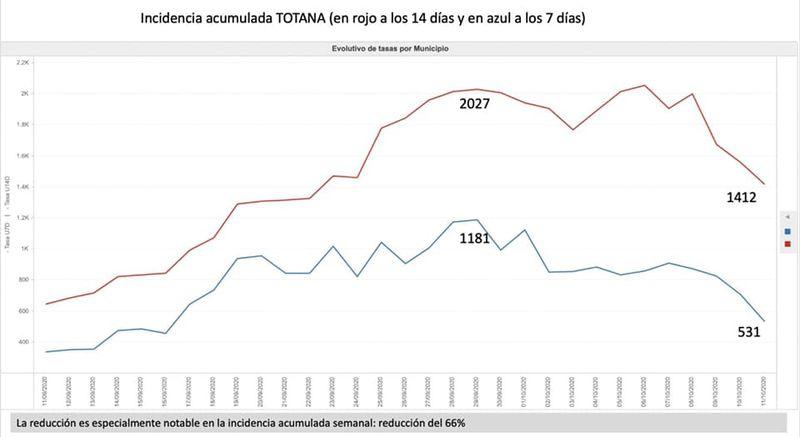 Totana suma 7 nuevos positivos por Covid-19 en las �ltimas 24 horas, Foto 2
