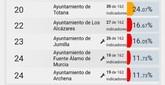 El PSOE califica de populista la noticia de que fichen los concejales del equipo de Gobierno