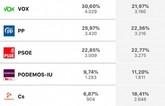 La jornada electoral se desarrolla con total normalidad en Totana, en la que se registra una participaci�n total del 65,06%