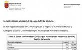 La Consejería de Salud contabiliza, a fecha de ayer, un total de 6 casos de coronavirus en Totana desde que comenzó la epidemia en la Región de Murcia