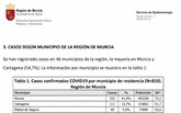 La Consejería de Salud contabiliza, a fecha de hoy, un total de 7 casos de coronavirus en Totana desde que comenzó la epidemia en la Región de Murcia