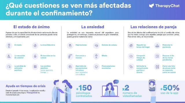 TherapyChat contrata a más de 150 psicólogos para atender la demanda de ayuda psicológica en la cuarentena - 1, Foto 1