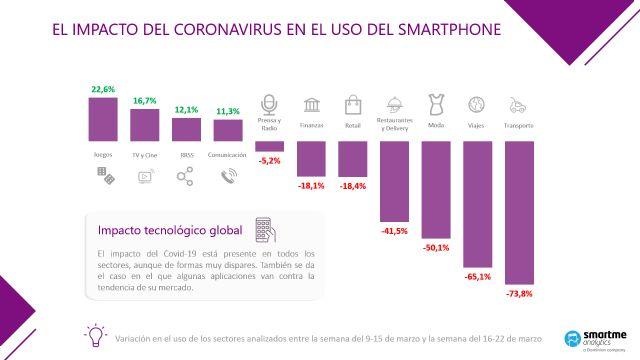 Smartme Analytics crea un dashboard para medir el impacto real del Coronavirus en los principales sectores de la economía - 1, Foto 1