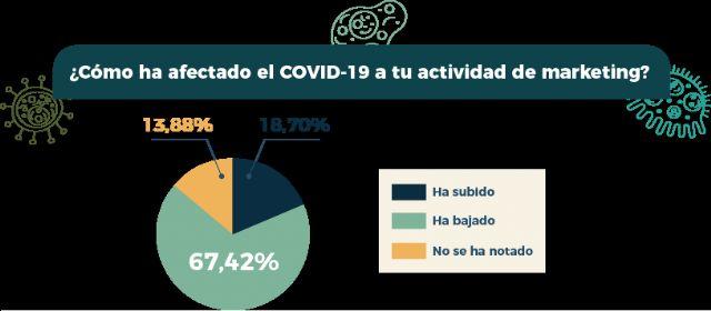 Las marcas apuestan por el marketing de contenidos como estrategia ante el COVID-19 - 1, Foto 1