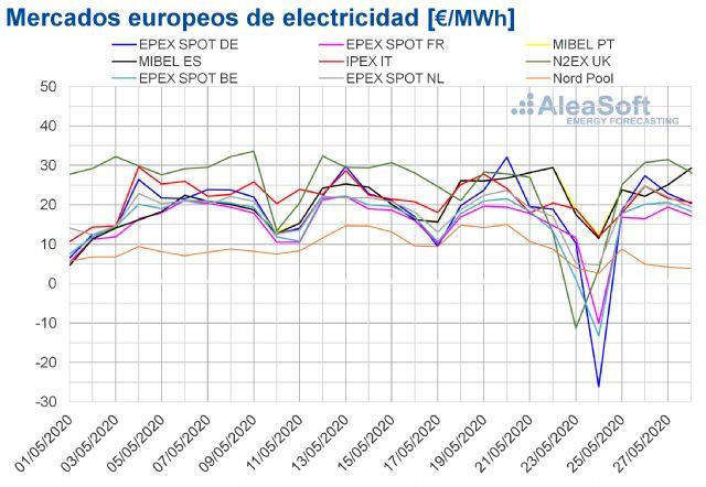La producción eólica continúa favoreciendo los precios bajos de los mercados eléctricos europeos - 1, Foto 1