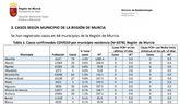 Totana contabiliza un total de 44 contagios en COVID-19 desde que comenzó la pandemia, uno más que en el informe epidemiológico de hace una semana