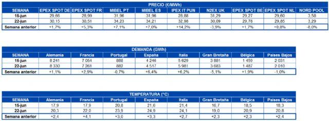AleaSoft: El binomio menos demanda-más eólica frenará la subida de los precios en la llegada de julio - 1, Foto 1