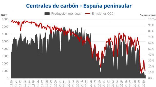 AleaSoft: El cierre del carbón: paso inevitable hacia la transición energética - 1, Foto 1