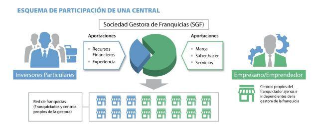 Crowdfranquicias Capital prepara el lanzamiento de su segundo fondo de inversión en franquicias - 1, Foto 1