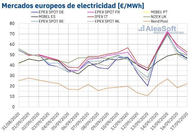 AleaSoft: La caída de las renovables y la subida de demanda, gas y co2 impulsan los precios de los mercados - 1, Foto 1