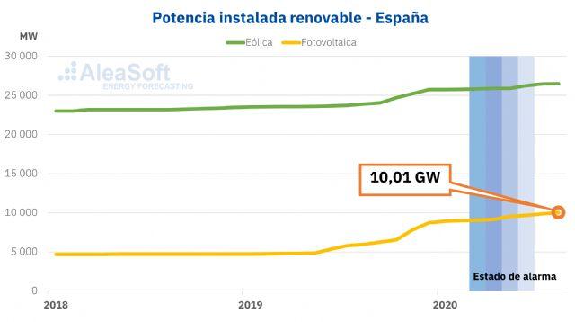AleaSoft: Continúa la 'alegría' en la financiación de las renovables a pesar de la crisis - 1, Foto 1
