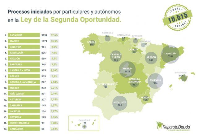 233 personas endeudadas en Murcia se acogen a la Ley de Segunda Oportunidad - 1, Foto 1