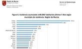 Los cribados en los municipios con más incidencia permiten detectar un mayor número de positivos Covid