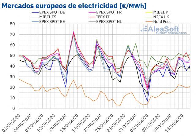 AleaSoft: Los mercados europeos se recuperan tras el descenso de la eólica y el aumento de la demanda - 1, Foto 1