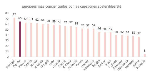 El 65% de los españoles, más preocupados por la sostenibilidad a raíz de la Covid-19, según Intrum - 1, Foto 1