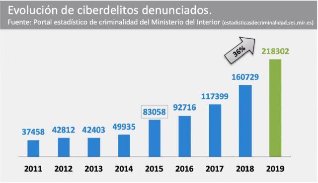 En España sólo se denuncian entorno a un 5% de los ciberataques - 1, Foto 1