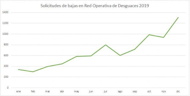 Diciembre es el mes del año en el que más vehículos se desguazan y se dan de baja definitiva en la DGT - 1, Foto 1