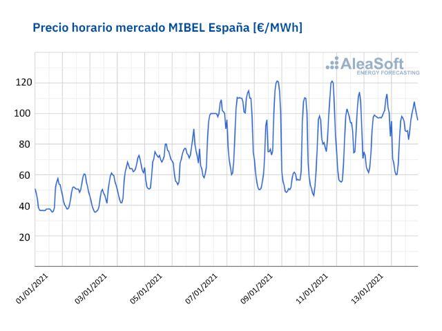 AleaSoft: El mercado eléctrico está en equilibro: Los precios altos de inicios de enero son excepcionales - 1, Foto 1