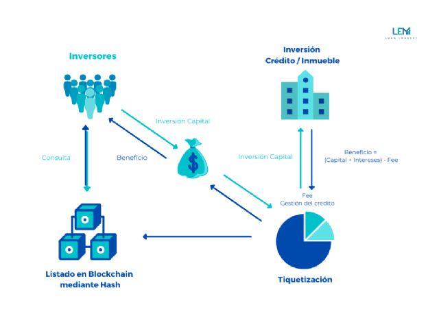 LEM Loan eMarket es la primera empresa en tiquetizar posiciones de deuda inmobiliaria con blockchain - 1, Foto 1