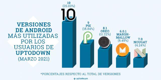 Uptodown desvela las versiones de Android, marcas y navegadores más usados en 2021 - 1, Foto 1