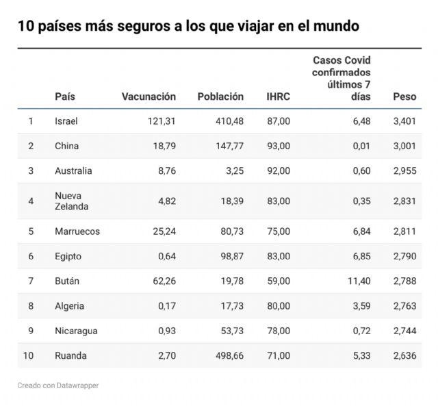 Los 10 países más seguros a los que viajar, según nuevo estudio de Planyts - 1, Foto 1