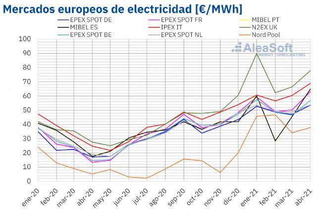 AleaSoft: Récords de precios para un abril en varios mercados elctricos europeos - 1, Foto 1