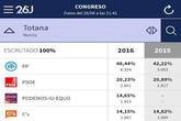 La jornada electoral se desarrolla con total normalidad en Totana, en la que se registra una participación total del 68,29%