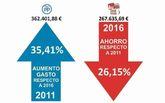 Ganar Totana: Se ahorran 94.766€ en salarios de pol�ticos en el año 2016, respecto a anteriores Gobiernos del PP