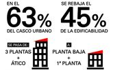 El PSOE está completamente en contra de la rebaja de alturas en el casco urbano de Totana