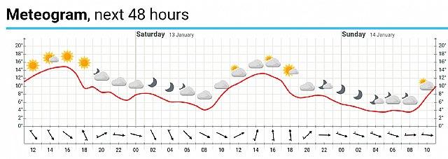 Weather forecast for tomorrow, Saturday, January 13, day of the pilgrimage to climb La Santa - 2