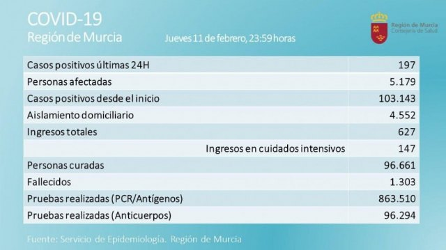 [Once fallecidos y 197 contagios por covid en las últimas horas en la Región de Murcia
