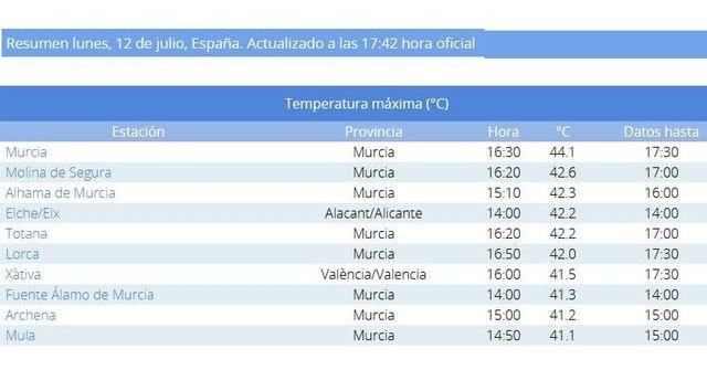 [Totana se situó hoy entre los 10 valores de temperaturas máximas registradas en España