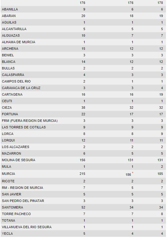 El 1-1-2 ha gestionado hasta las 17:00 horas 745 asuntos relacionados con las lluvias en la Región de Murcia, Foto 3