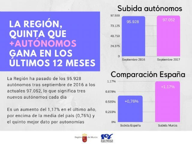 La Región tiene hoy 1.100 autónomos más que hace un año y es la quinta comunidad que más sube - 1, Foto 1