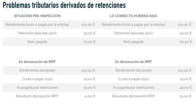 Problemas tributarios derivados de retenciones; el caso de Neymar Junior - 2, Foto 2
