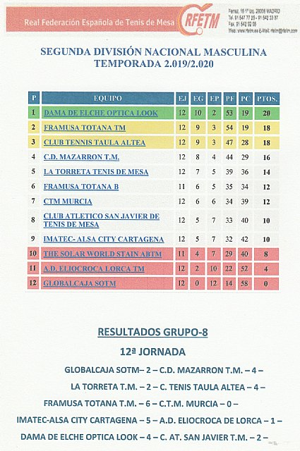 Resultados fin de semana 2ª division nacional grupo 8 12ª jornada, Foto 3