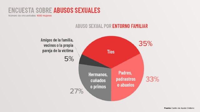 El abuso sexual en el entorno familiar representa el 73% de los casos - 1, Foto 1
