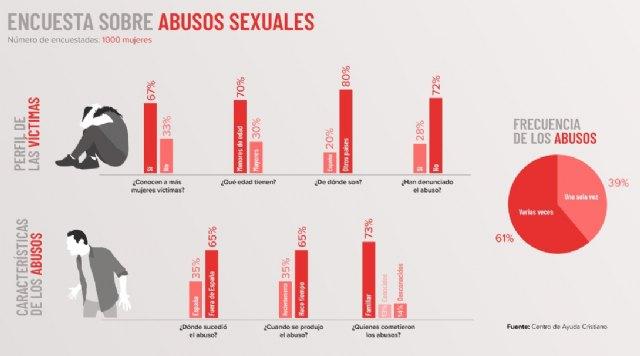 El abuso sexual en el entorno familiar representa el 73% de los casos - 2, Foto 2