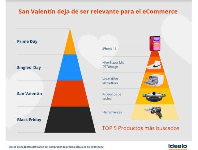 Los regalos preferidos por los españoles para San Valentín - 1, Foto 1