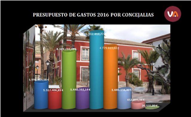 Presupuesto de Gastos 2016 por Concejalías, Foto 1