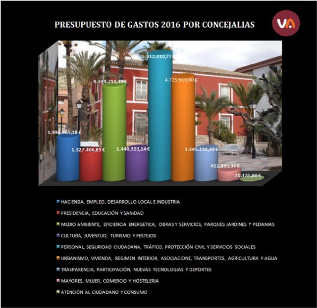 Presupuesto de Gastos 2016 por Concejalías, Foto 2